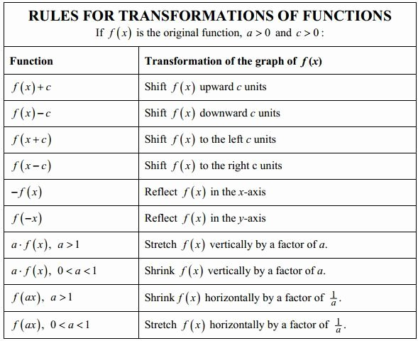 Parent Functions and Transformations Worksheet Unique Rules for Transformation Of Functions