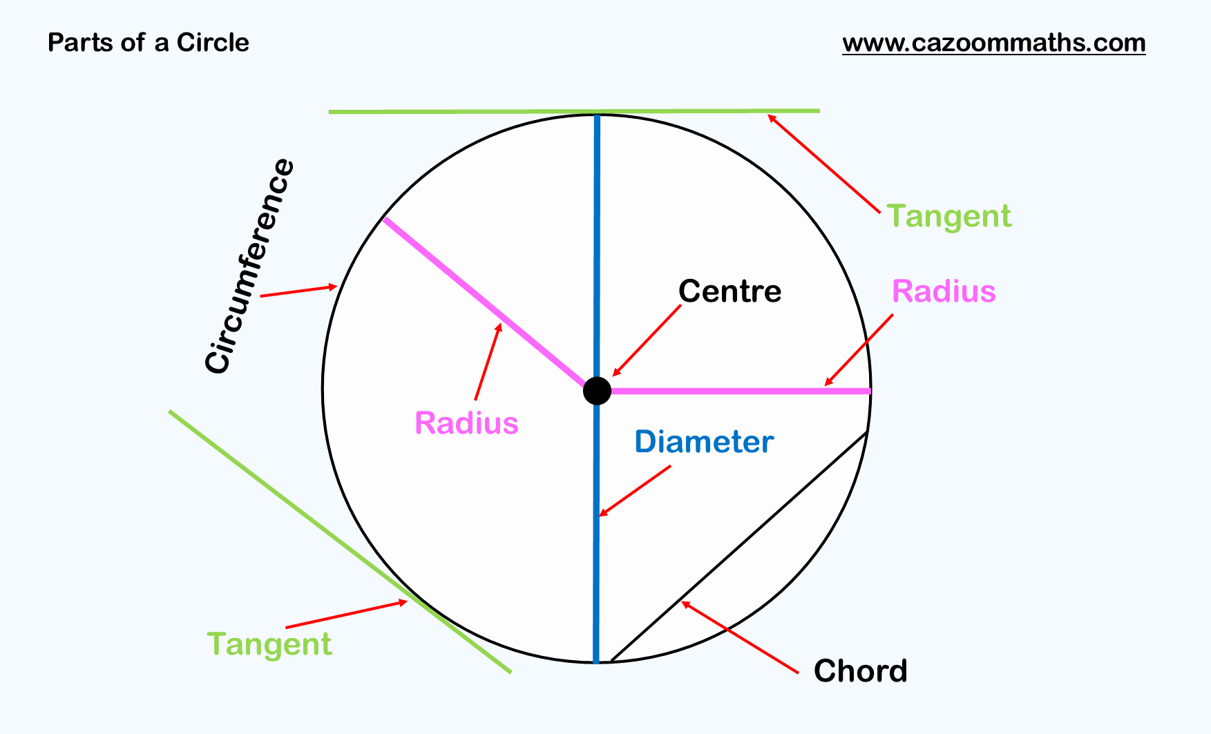 Parts Of A Circle Worksheet Elegant Cazoom Maths Worksheets Maths Worksheets