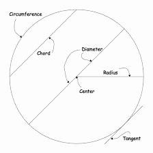 Parts Of A Circle Worksheet Inspirational Parts Of A Circle Worksheet Edplace
