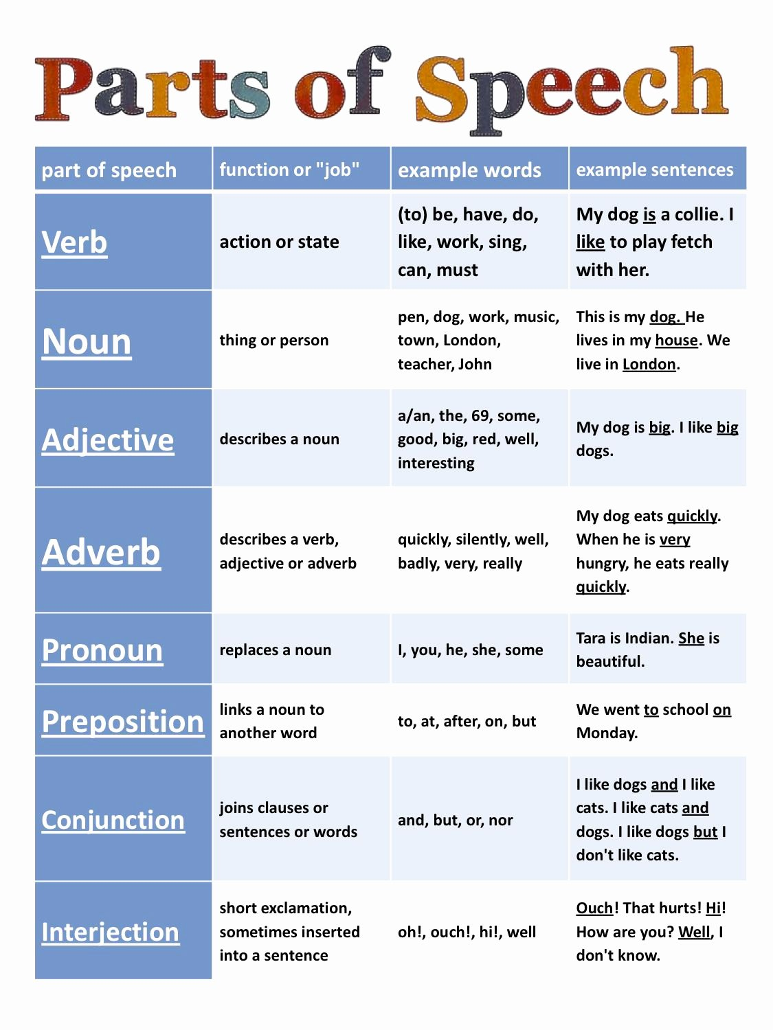 Parts Of Speech Worksheet Pdf Elegant Parts Of Speech Cheat Sheet Great to Share with Parents