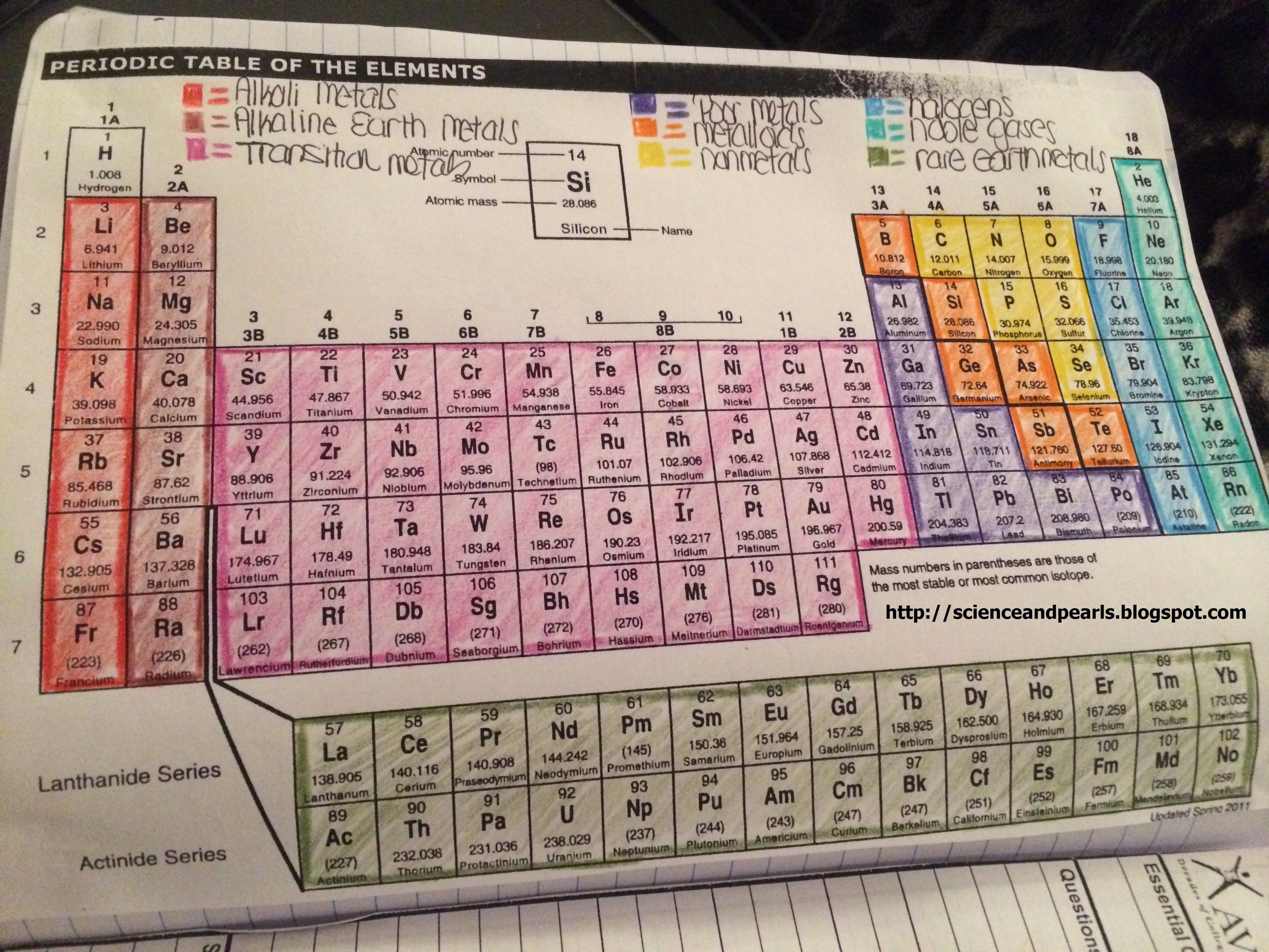 Periodic Table Activity Worksheet Lovely Coloring the Periodic Table Families We Did This Along