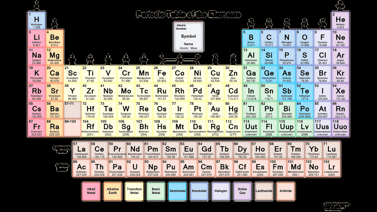 Periodic Table Of Elements Worksheet Beautiful Free Pdf Chemistry Worksheets to Download or Print