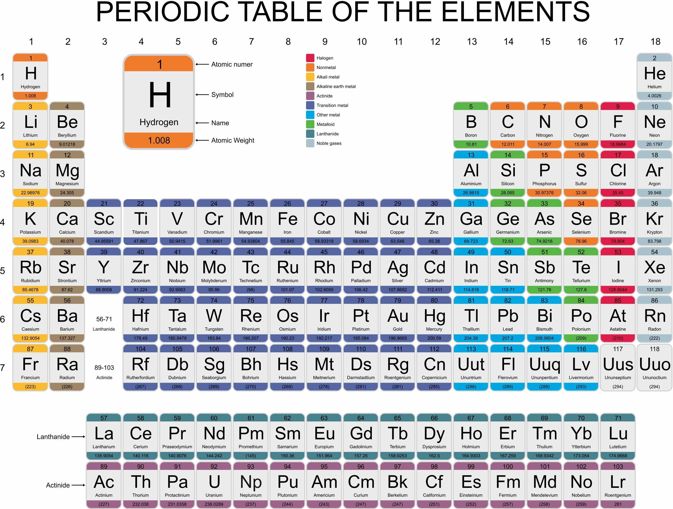 Periodic Table Of Elements Worksheet Beautiful the Periodic Table Reaction Patterns Worksheet Edplace