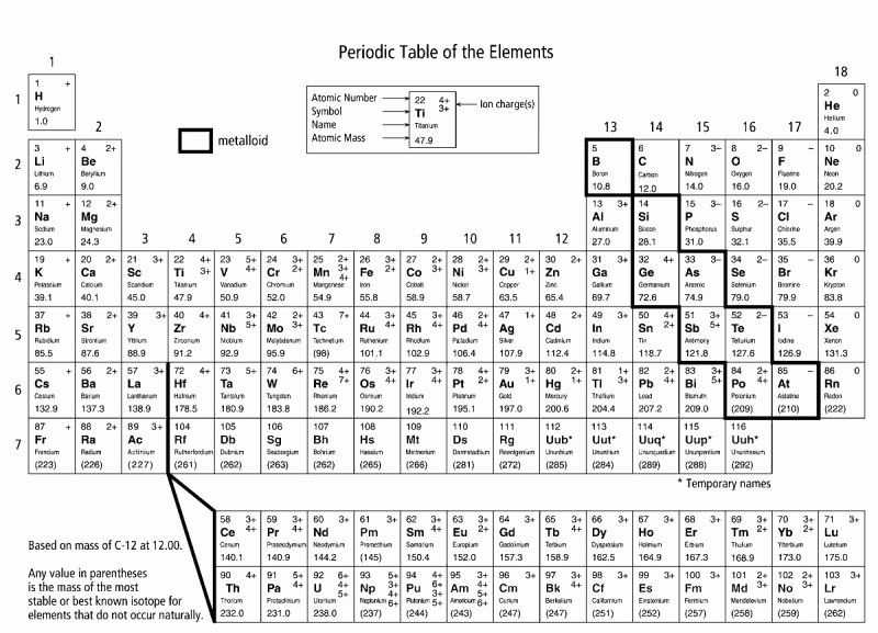 Periodic Table Of Elements Worksheet Luxury Coloring the Periodic Table Worksheets