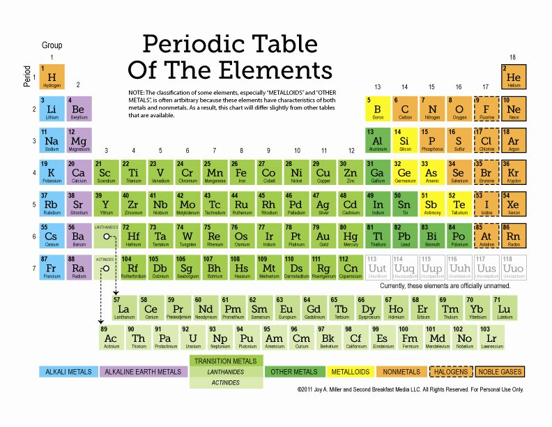 Periodic Table Worksheet High School Best Of Free Printable Periodic Table Of the Elements 11 Page Set