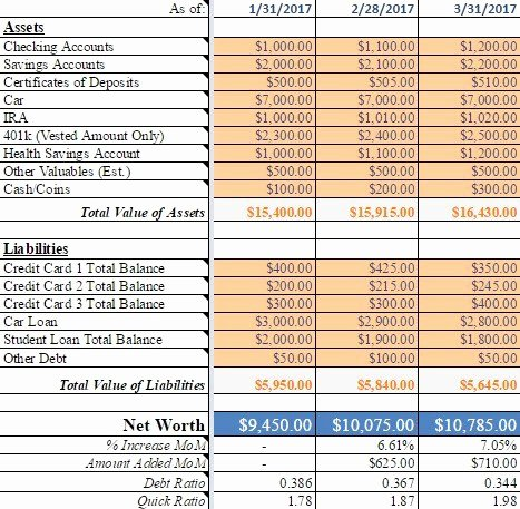 Personal Net Worth Worksheet Lovely Personal Net Worth Spreadsheet Recreation Digital
