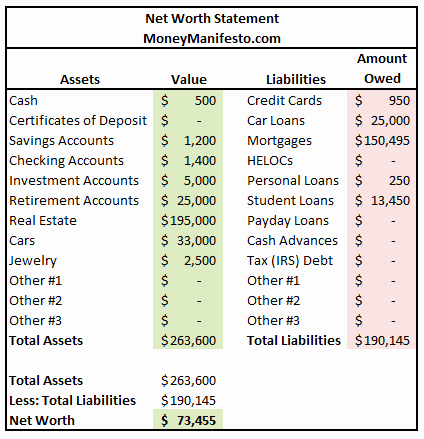 Personal Net Worth Worksheet New What is My Net Worth and How Do I Calculate It