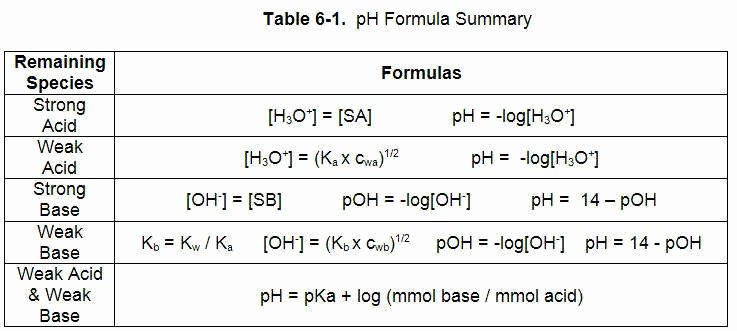 Ph and Poh Worksheet Best Of Ph and Poh Worksheet