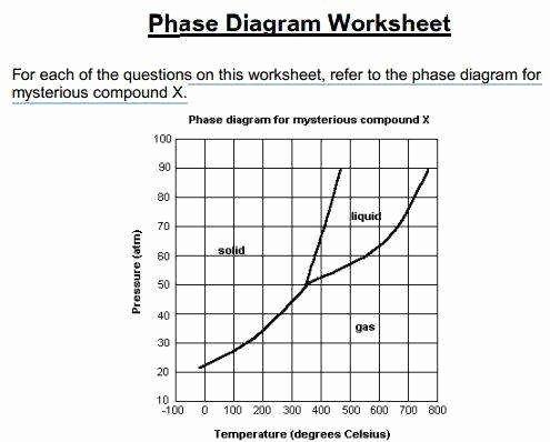 Phase Change Worksheet Answers Lovely Phase Diagram Worksheet Answers