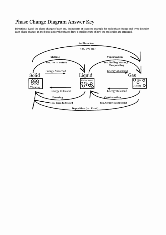 Phase Change Worksheet Answers Luxury Phase Change Diagram Answer Key Printable Pdf