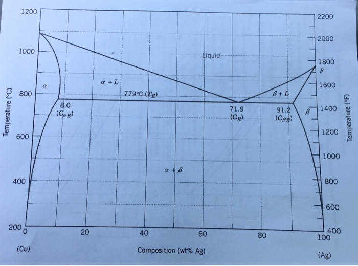 Phase Diagram Worksheet Answers Fresh Phase Diagram Worksheet Answers