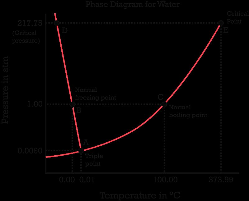 Phase Diagram Worksheet Answers Inspirational Phase Diagram Worksheet Answers