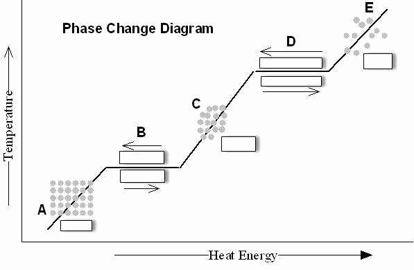 Phase Diagram Worksheet Answers Lovely Phase Change Worksheet Answers