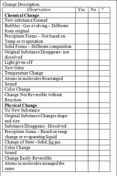 Physical and Chemical Properties Worksheet Best Of Worksheet Chemical Vs Physical Properties and Changes