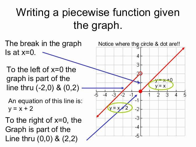 Piecewise Functions Word Problems Worksheet Beautiful Piecewise Function Worksheet