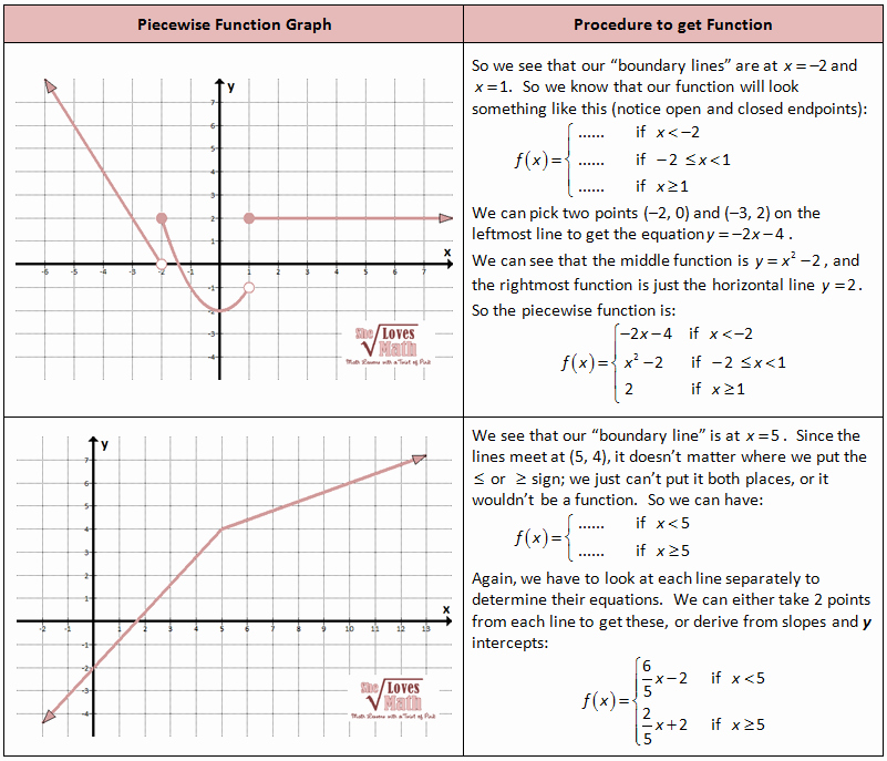 Piecewise Functions Worksheet with Answers Luxury Piecewise Functions – She Loves Math