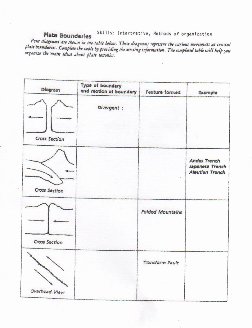 Plate Boundary Worksheet Answers Awesome Mrs Belisle's 8th Grade Science Class