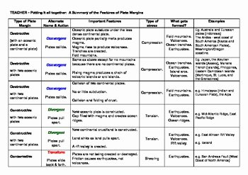 Plate Boundary Worksheet Answers Beautiful Tectonic Plate Boundaries Summary Chart with Answer Key