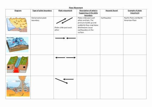 Plate Boundary Worksheet Answers Lovely Plate Boundaries Worksheet