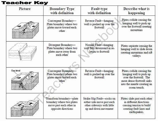 Plate Boundary Worksheet Answers New Plate Boundaries Worksheet