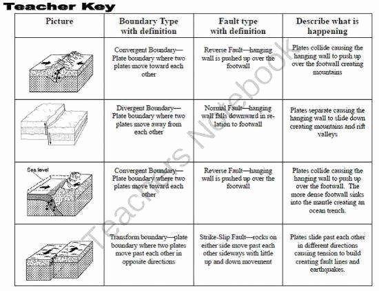 Plate Tectonic Worksheet Answers Best Of Plate Boundaries Worksheet