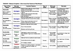 Plate Tectonics Worksheet Answer Key Best Of 1000 Images About Science On Pinterest