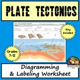 Plate Tectonics Worksheet Answer Key New Plate Tectonics Worksheets with Answer Key Teaching