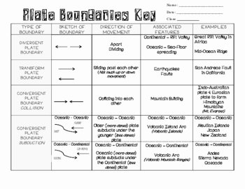 Plate Tectonics Worksheet Answer Key New Understanding Plate Boundaries Graphic organizer by Kool