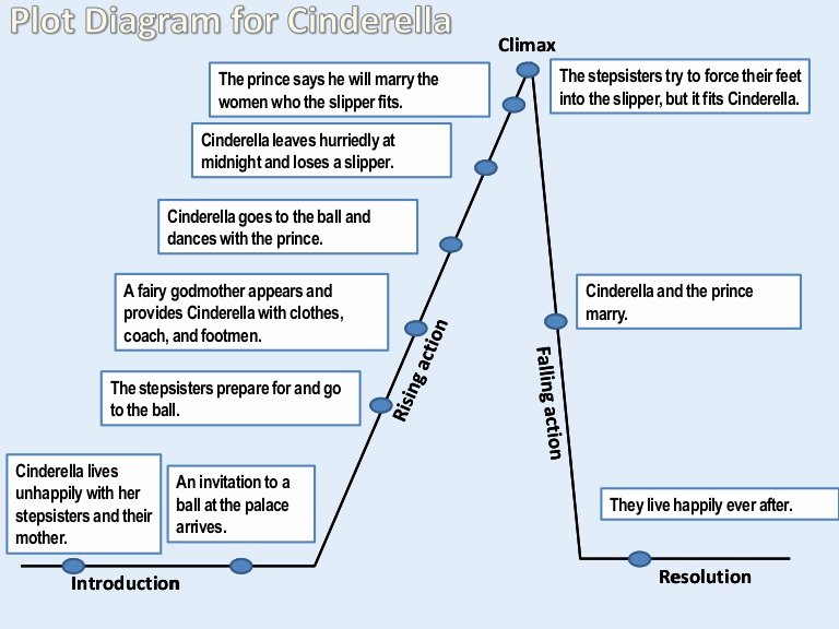 Plot Diagram Worksheet Pdf Best Of Plot Diagram for Cinderella