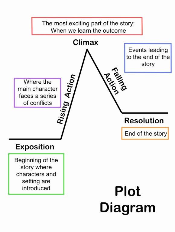 Plot Diagram Worksheet Pdf Luxury Summarizing Short Stories Story Elements and Conflict
