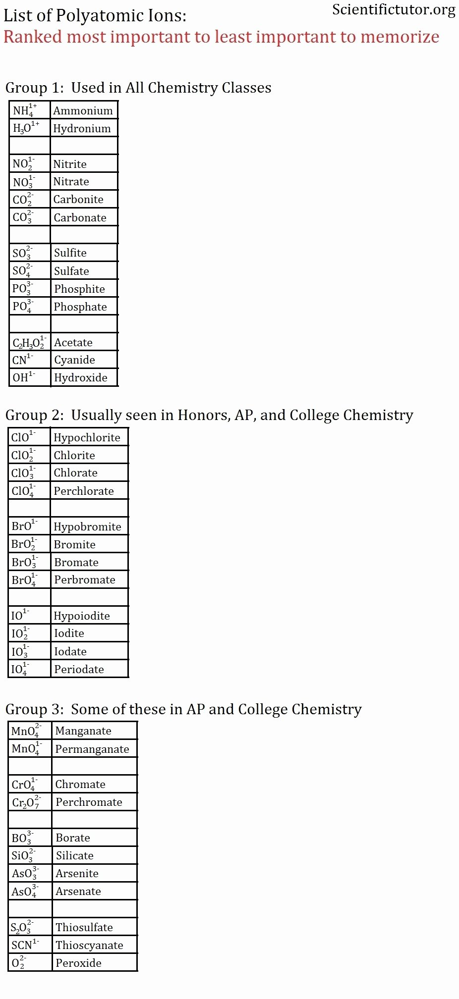 Polyatomic Ions Worksheet Answers New Chem – Naming Ionic Pounds with Polyatomic Ions Part 1