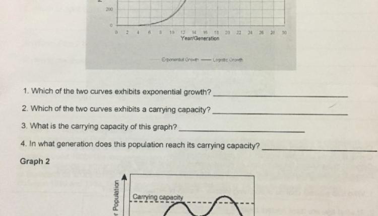 Population Ecology Graph Worksheet New Amazing solved Population Ecology Graph Worksheet