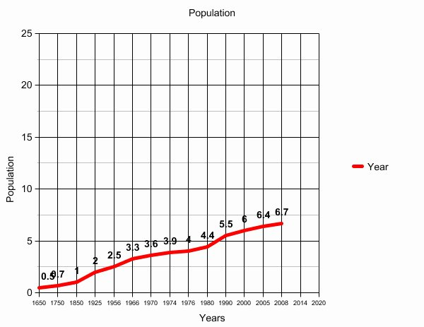 Population Growth Worksheet Answers Elegant Human Population Growth Worksheet