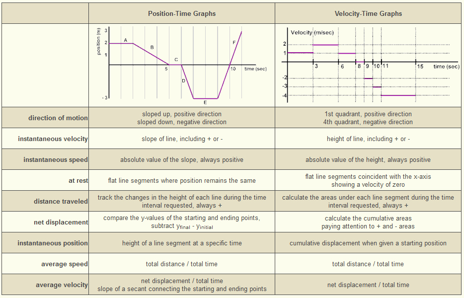 Position Time Graph Worksheet Awesome Interpreting D T and V T Graphs Kaiserscience