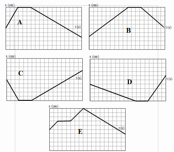 Position Time Graph Worksheet Best Of Robot Copycats or Matching Graphs