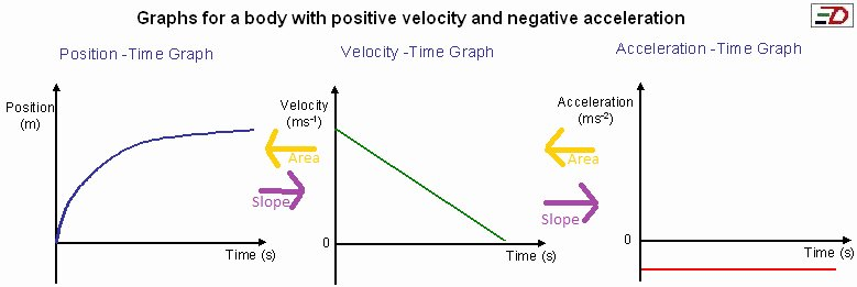 Position Time Graph Worksheet Fresh Speed Velocity and Acceleration Grade 11 Physics
