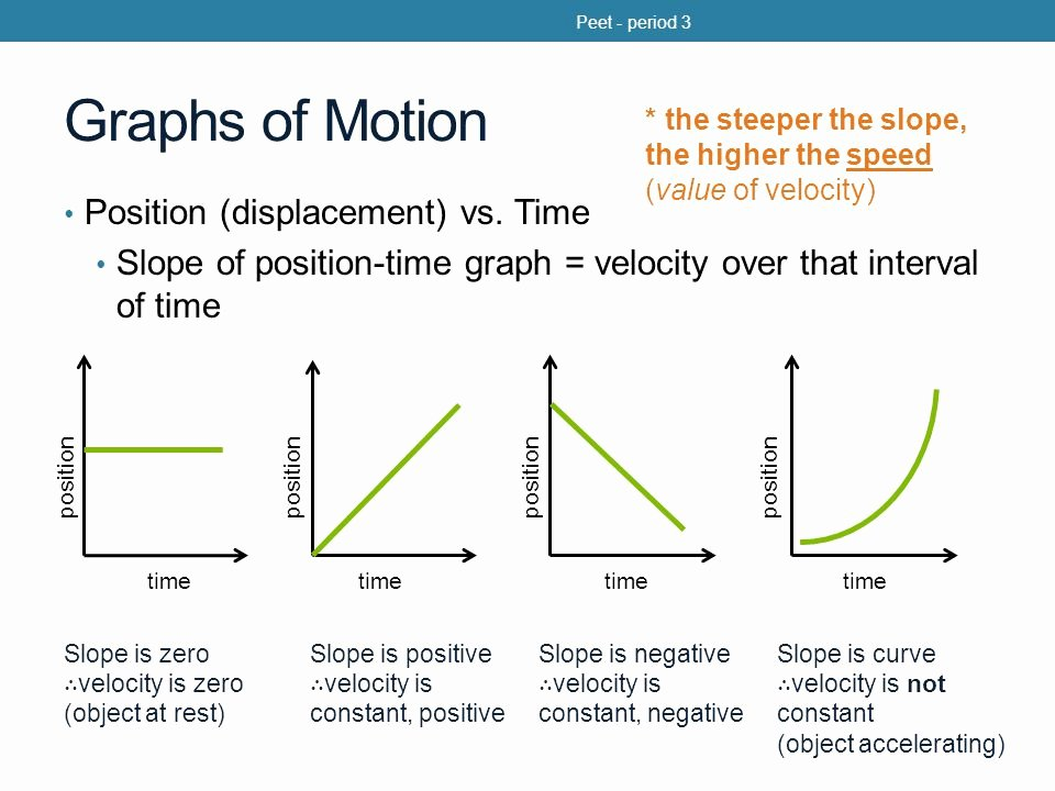 Position Time Graph Worksheet Inspirational Displacement Position Vs Time Graph