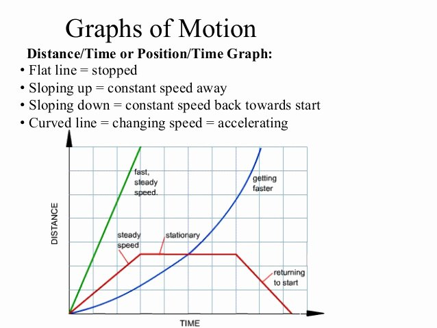 Position Time Graph Worksheet Lovely Motion Graphs Practice