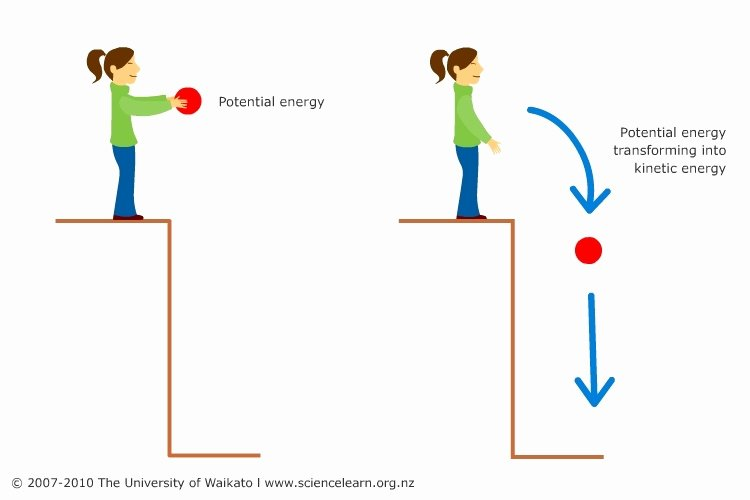 Potential Vs Kinetic Energy Worksheet Unique Potential and Kinetic Energy — Science Learning Hub