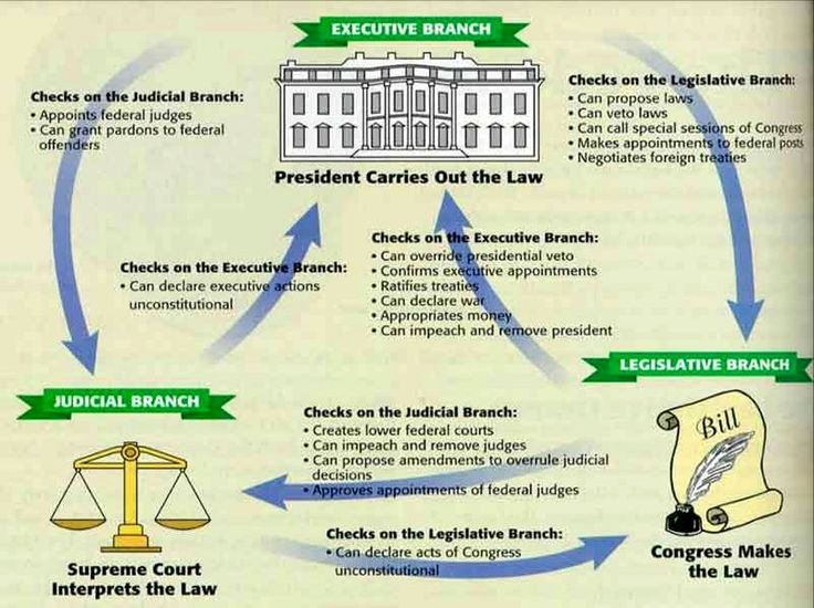 Powers Of Congress Worksheet Beautiful Government Checks and Balances
