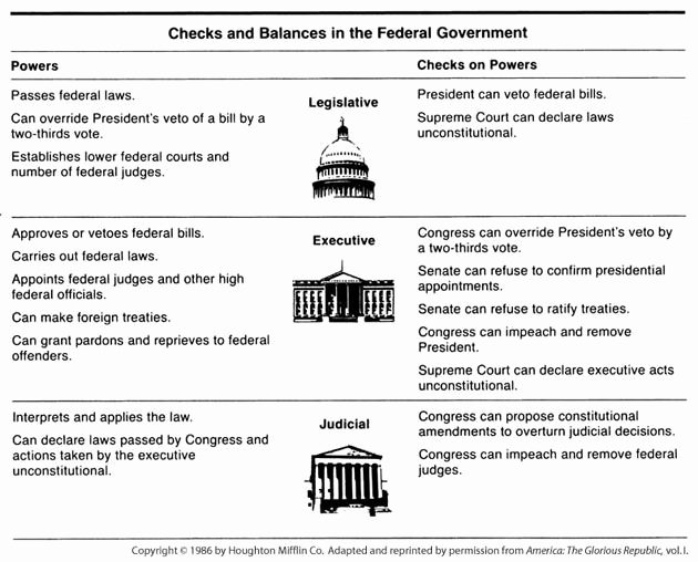 Powers Of Congress Worksheet Elegant Checks and Balances Diagram