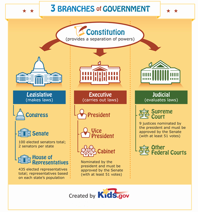 Powers Of Congress Worksheet Lovely Learn About the Three Branches Of Government Review the