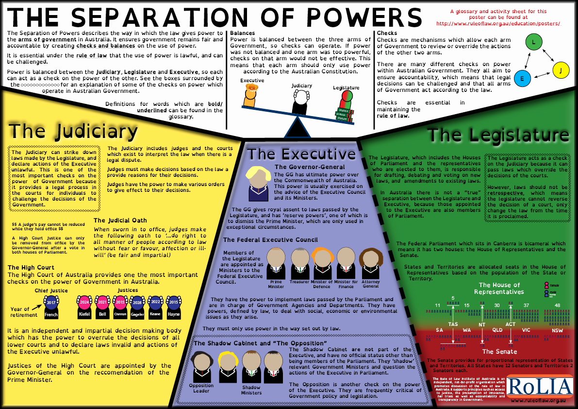 Powers Of Congress Worksheet Lovely Separation Powers Worksheet