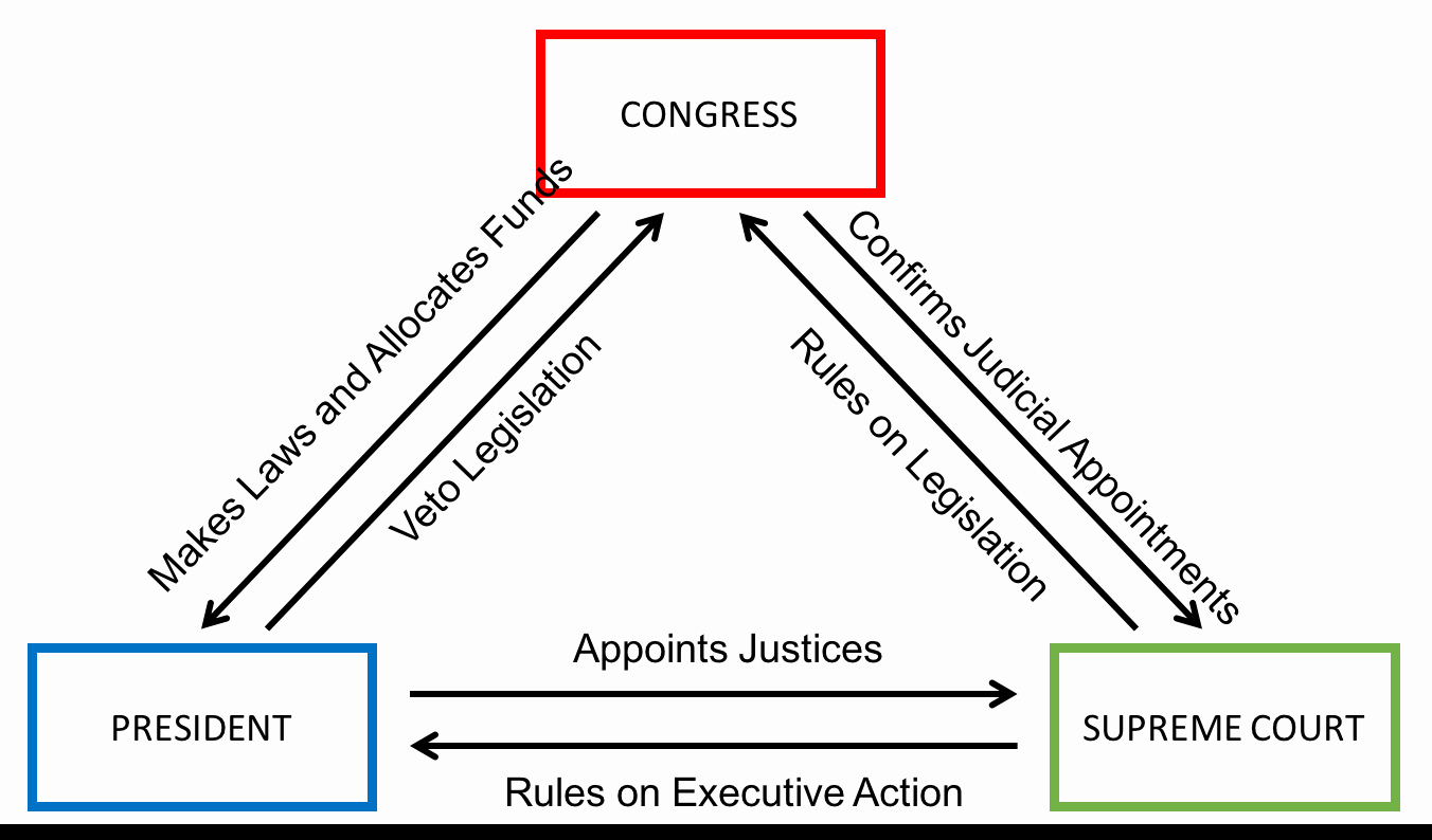 Powers Of Congress Worksheet Luxury Checks and Balances Politics
