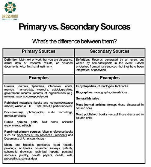 Primary and Secondary sources Worksheet Beautiful A Media Specialist S Guide to the Internet