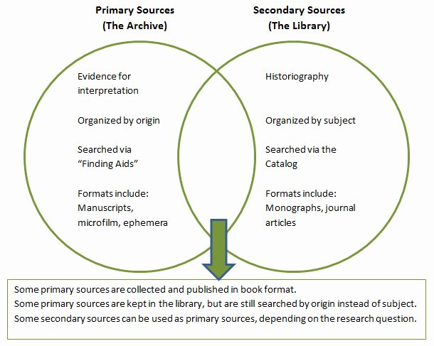 Primary and Secondary sources Worksheet Elegant In Search Of origins Primary sources – Library