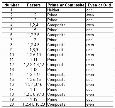 Prime and Composite Numbers Worksheet Best Of Prime and Posite Facts for Numbers 1 Through 20 Meap