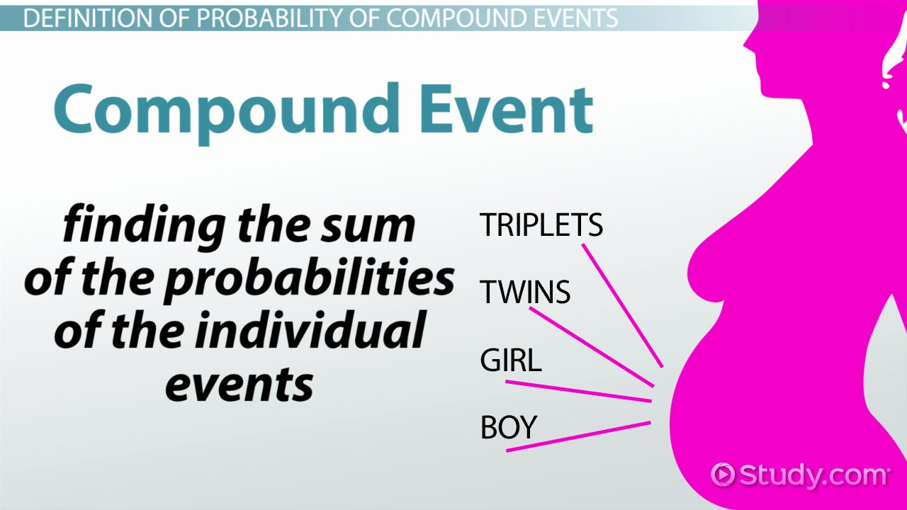 Probability Of Compound events Worksheet New Probability Of Pound events Definition & Examples