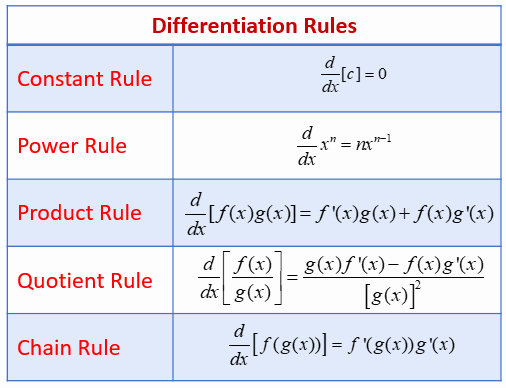 Product and Quotient Rule Worksheet Inspirational Examples Using the Derivative Rules with formulas & Videos