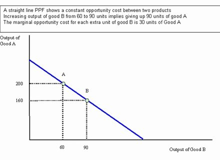 Production Possibilities Curve Worksheet Answers Best Of Worksheets Production Possibilities Curve Practice